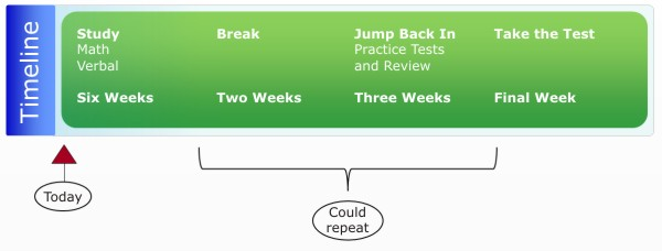 GMAT Review Timeline: Twelve Weeks to Prep